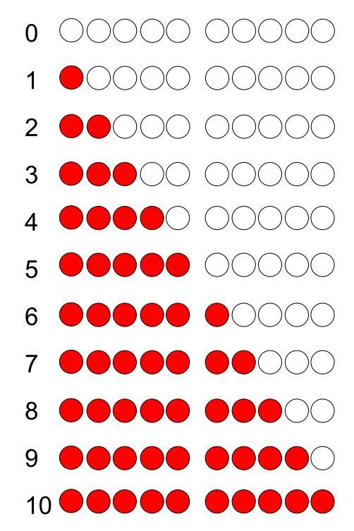 Strukturierte Darstellung der Zahlen 0-10