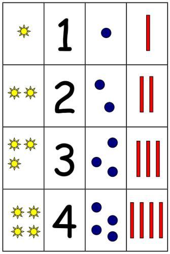 Zahlen-Mengenquartett