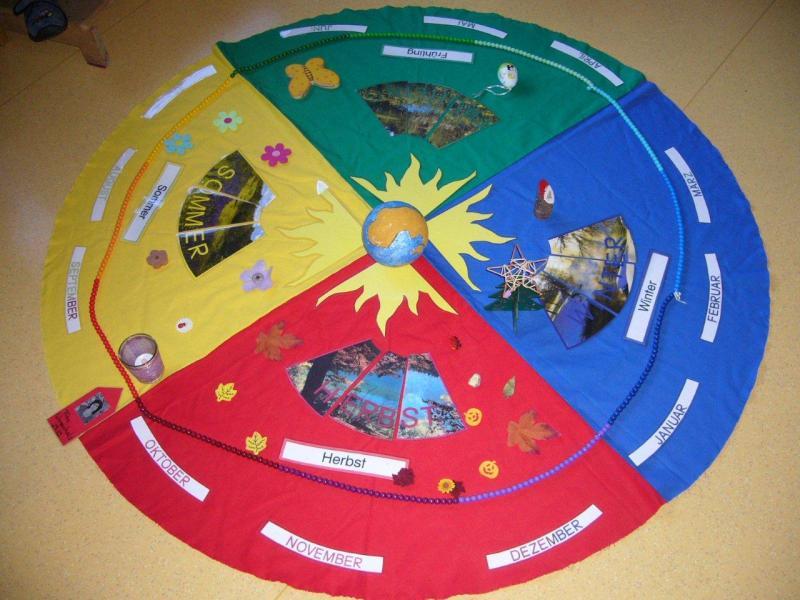 Jahreskreis mit Geburtstagspfeil nach M. Montessori