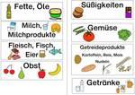 Lebensmittelgruppen in Wort und Bild